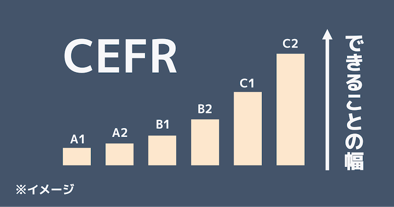 cefr_and_ability