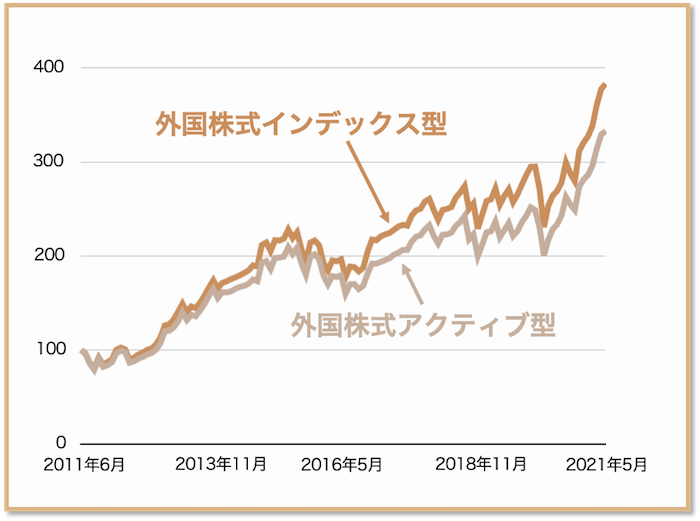 comparison_index_and_active_foreign